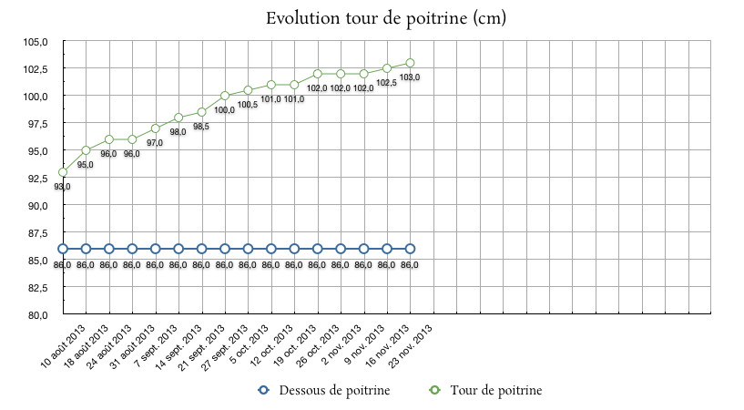 Evolution_poitrine_THS6mois