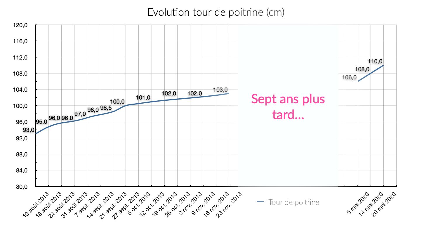 Graphique montrant l'évolution de mon tour de poitrine sur 2013, avec des données de 2020 pour comparer.